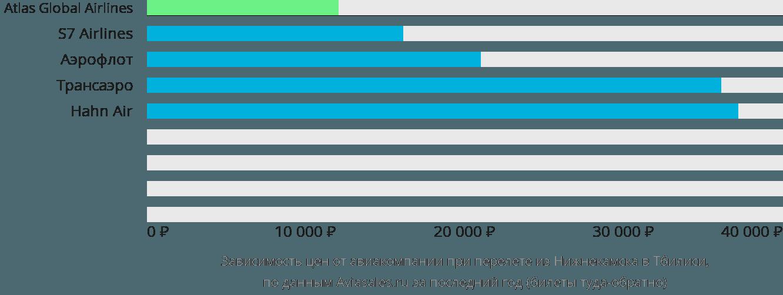 Динамика цен в зависимости от авиакомпании, совершающей перелет из Нижнекамска в Тбилиси