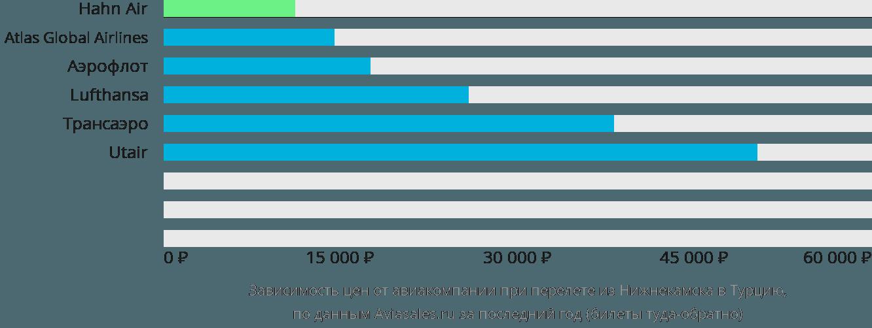 Динамика цен в зависимости от авиакомпании, совершающей перелёт из Набережных Челнов (Нижнекамска) в Турцию