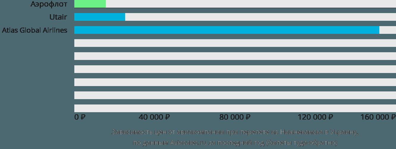 Динамика цен в зависимости от авиакомпании, совершающей перелет из Нижнекамска в Украину