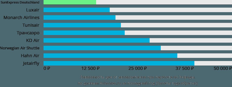 Динамика цен в зависимости от авиакомпании, совершающей перелет из Энфиды