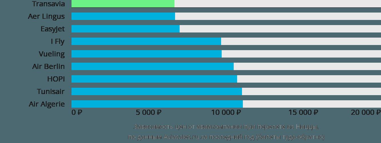 Динамика цен в зависимости от авиакомпании, совершающей перелет из Ниццы