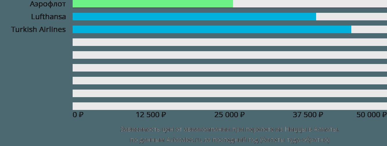 Динамика цен в зависимости от авиакомпании, совершающей перелет из Ниццы в Алматы