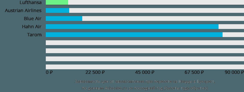 Динамика цен в зависимости от авиакомпании, совершающей перелет из Ниццы в Бухарест