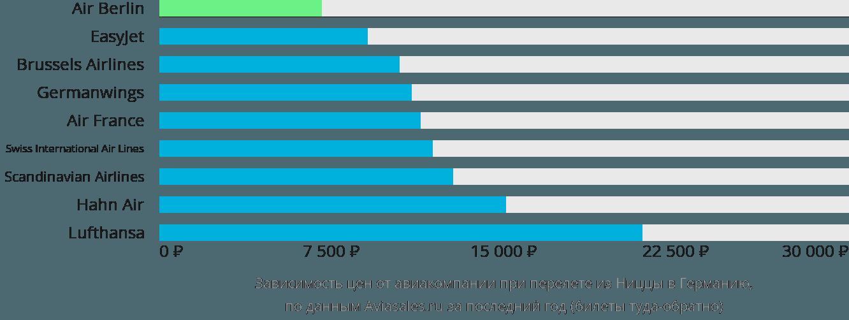 Динамика цен в зависимости от авиакомпании, совершающей перелет из Ниццы в Германию