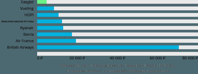 Динамика цен в зависимости от авиакомпании, совершающей перелёт из Ниццы в Испанию