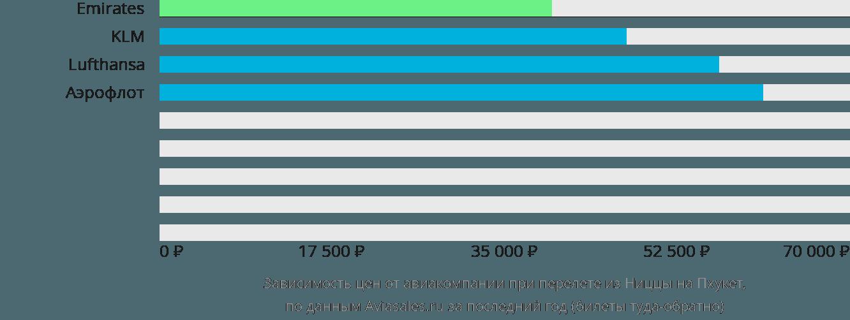 Динамика цен в зависимости от авиакомпании, совершающей перелет из Ниццы на Пхукет