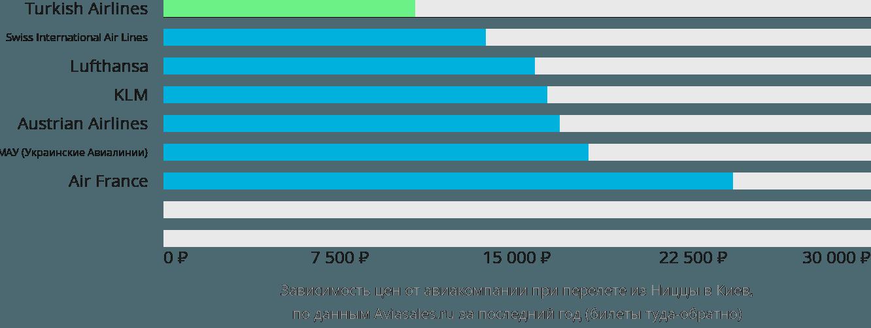 Динамика цен в зависимости от авиакомпании, совершающей перелет из Ниццы в Киев