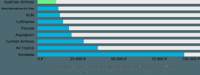 Динамика цен в зависимости от авиакомпании, совершающей перелет из Ниццы в Санкт-Петербург