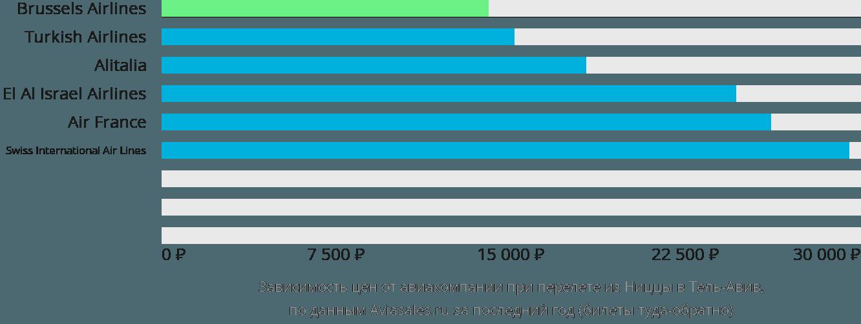 Динамика цен в зависимости от авиакомпании, совершающей перелет из Ниццы в Тель-Авив