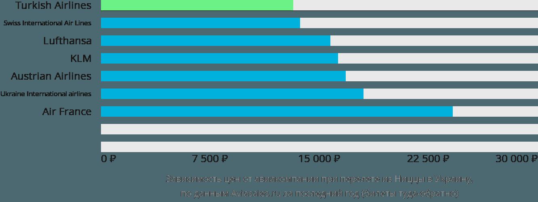 Динамика цен в зависимости от авиакомпании, совершающей перелет из Ниццы в Украину