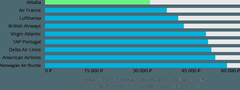 Динамика цен в зависимости от авиакомпании, совершающей перелёт из Ниццы в США