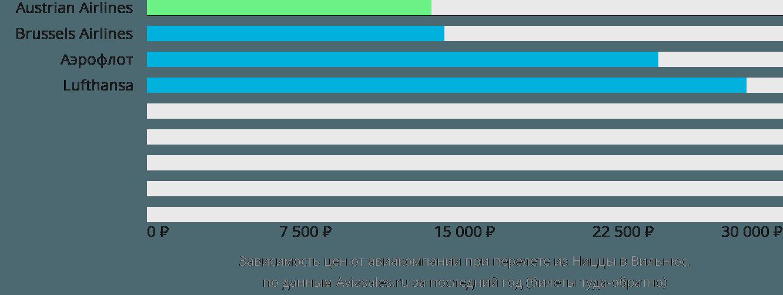 Динамика цен в зависимости от авиакомпании, совершающей перелет из Ниццы в Вильнюс