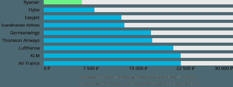 Динамика цен в зависимости от авиакомпании, совершающей перелет из Ньюкасла