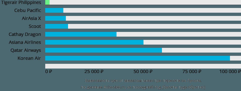Динамика цен в зависимости от авиакомпании, совершающей перелет из Лусона