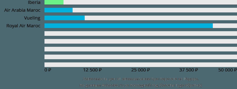 Динамика цен в зависимости от авиакомпании, совершающей перелет из Надора