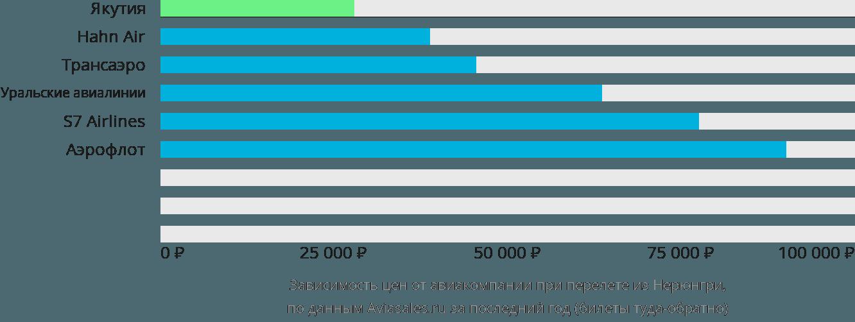 Динамика цен в зависимости от авиакомпании, совершающей перелет из Нерюнгри