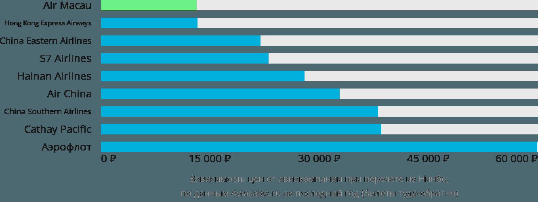 Динамика цен в зависимости от авиакомпании, совершающей перелет из Нинбо