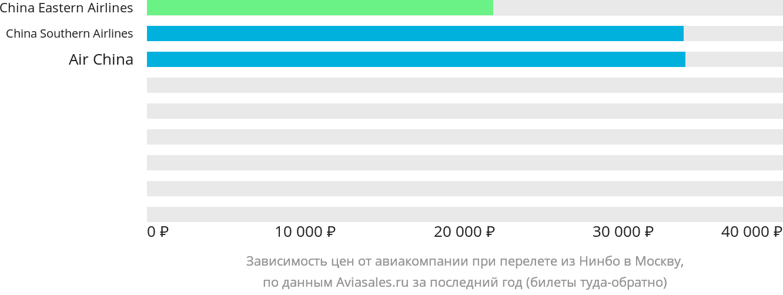 Динамика цен в зависимости от авиакомпании, совершающей перелет из Нинбо в Москву