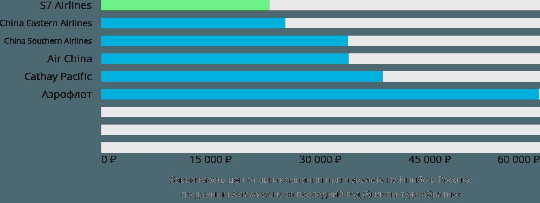 Динамика цен в зависимости от авиакомпании, совершающей перелет из Нинбо в Россию