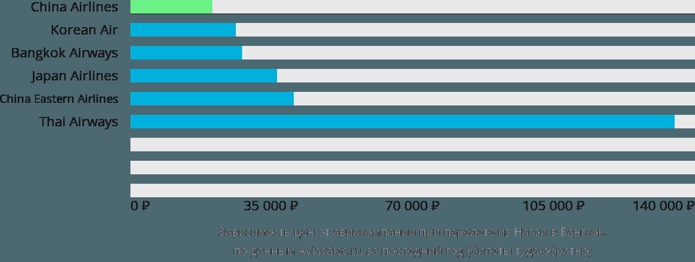 Динамика цен в зависимости от авиакомпании, совершающей перелет из Нагои в Бангкок
