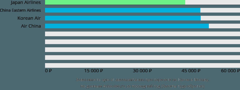 Динамика цен в зависимости от авиакомпании, совершающей перелет из Нагои в Москву