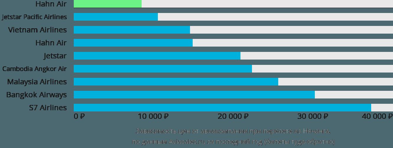 Динамика цен в зависимости от авиакомпании, совершающей перелет из Нячанга