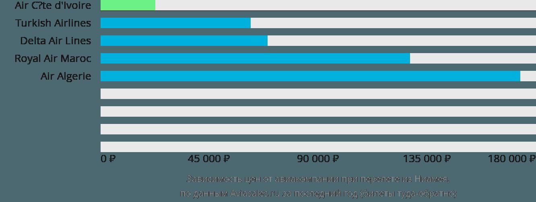 Динамика цен в зависимости от авиакомпании, совершающей перелет из Ниамея