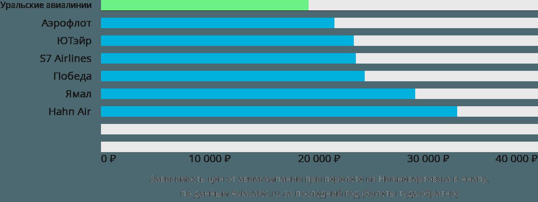 Динамика цен в зависимости от авиакомпании, совершающей перелет из Нижневартовска в Анапу