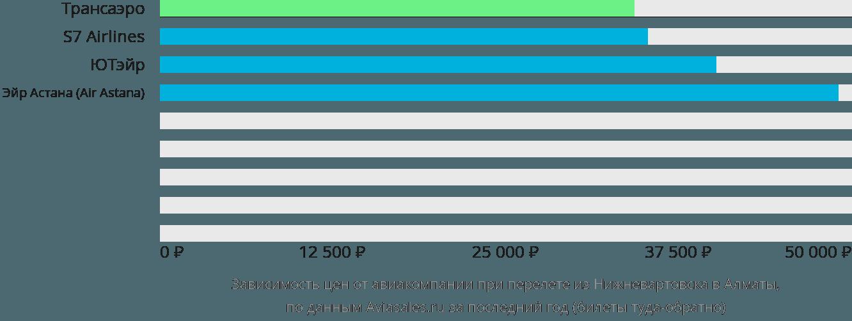 Динамика цен в зависимости от авиакомпании, совершающей перелет из Нижневартовска в Алматы