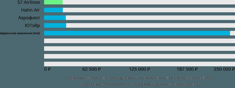 Динамика цен в зависимости от авиакомпании, совершающей перелет из Нижневартовска в Баку