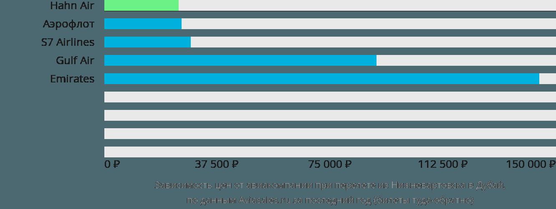 Динамика цен в зависимости от авиакомпании, совершающей перелет из Нижневартовска в Дубай