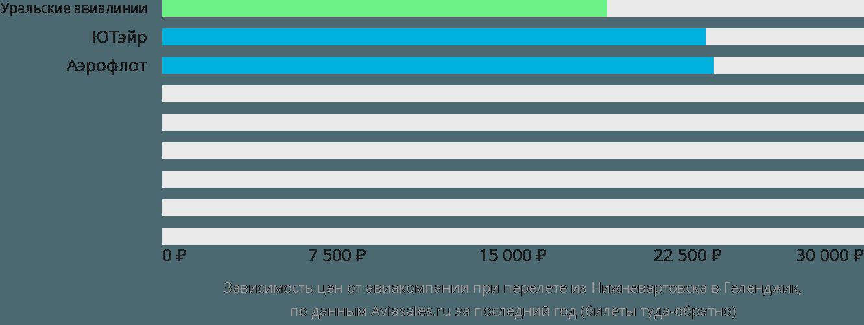 Динамика цен в зависимости от авиакомпании, совершающей перелет из Нижневартовска в Геленджик