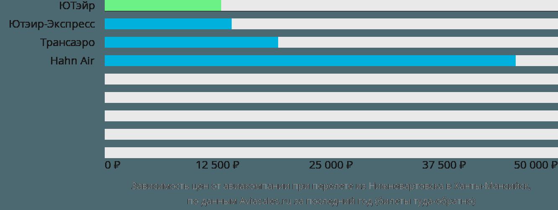 Динамика цен в зависимости от авиакомпании, совершающей перелет из Нижневартовска в Ханты-Мансийск