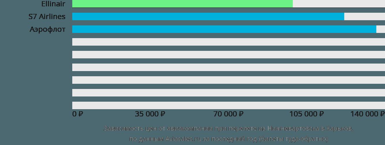 Динамика цен в зависимости от авиакомпании, совершающей перелет из Нижневартовска в Харьков