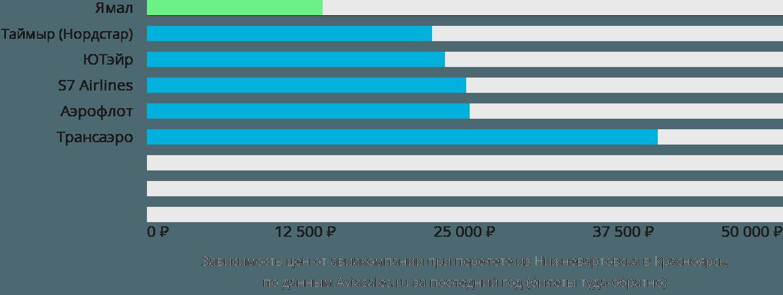 Динамика цен в зависимости от авиакомпании, совершающей перелет из Нижневартовска в Красноярск