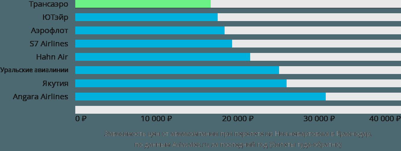 Динамика цен в зависимости от авиакомпании, совершающей перелет из Нижневартовска в Краснодар