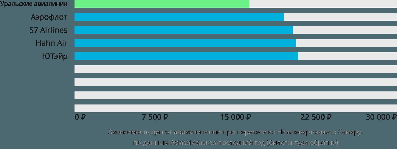 Динамика цен в зависимости от авиакомпании, совершающей перелет из Нижневартовска в Самару