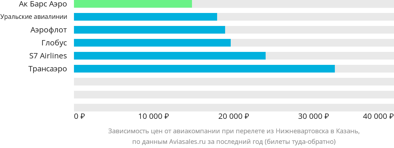 Динамика цен в зависимости от авиакомпании, совершающей перелет из Нижневартовска в Казань