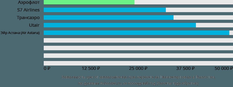 Динамика цен в зависимости от авиакомпании, совершающей перелёт из Нижневартовска в Казахстан