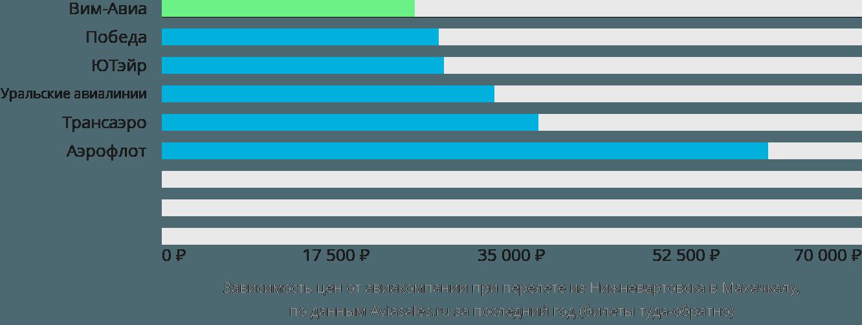 Динамика цен в зависимости от авиакомпании, совершающей перелет из Нижневартовска в Махачкалу