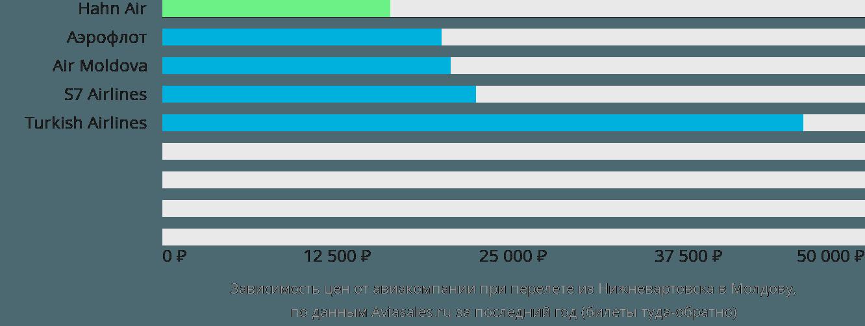 Динамика цен в зависимости от авиакомпании, совершающей перелёт из Нижневартовска в Молдову