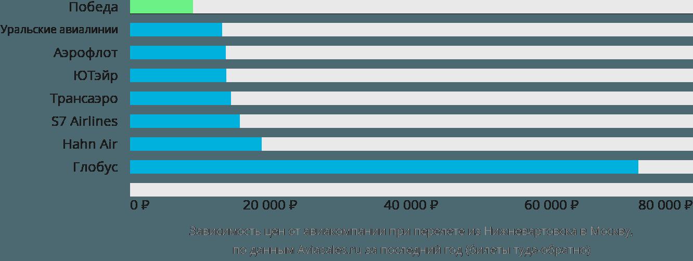 Динамика цен в зависимости от авиакомпании, совершающей перелет из Нижневартовска в Москву