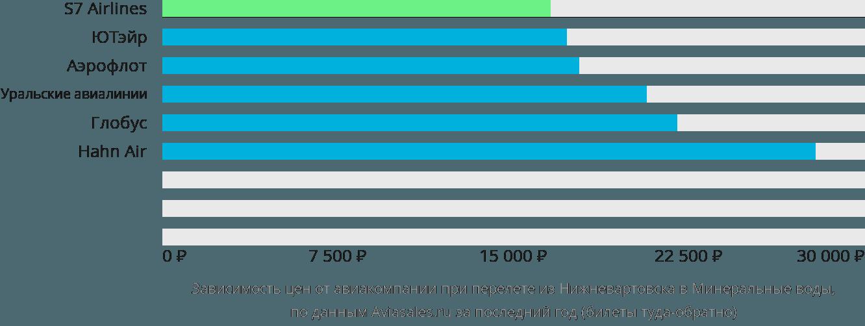 Динамика цен в зависимости от авиакомпании, совершающей перелет из Нижневартовска в Минеральные воды