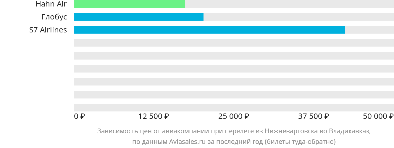 Динамика цен в зависимости от авиакомпании, совершающей перелет из Нижневартовска во Владикавказ