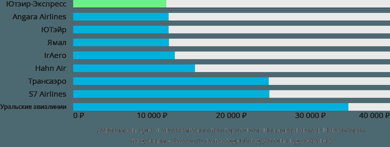 Динамика цен в зависимости от авиакомпании, совершающей перелет из Нижневартовска в Новосибирск