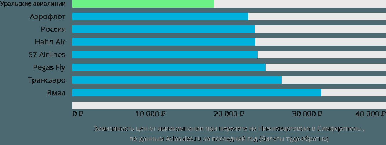 Динамика цен в зависимости от авиакомпании, совершающей перелет из Нижневартовска в Симферополь