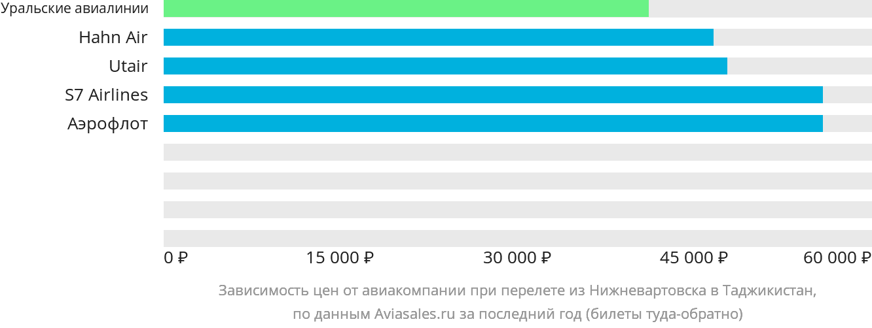 Динамика цен в зависимости от авиакомпании, совершающей перелёт из Нижневартовска в Таджикистан