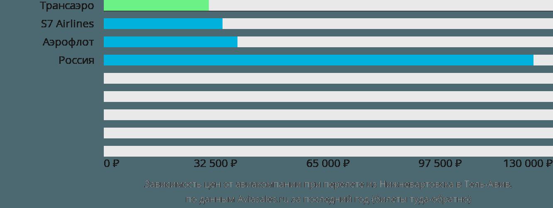 Динамика цен в зависимости от авиакомпании, совершающей перелет из Нижневартовска в Тель-Авив
