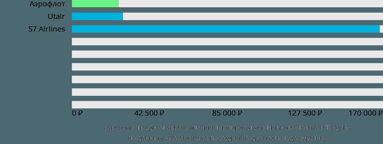 Динамика цен в зависимости от авиакомпании, совершающей перелет из Нижневартовска в Турцию