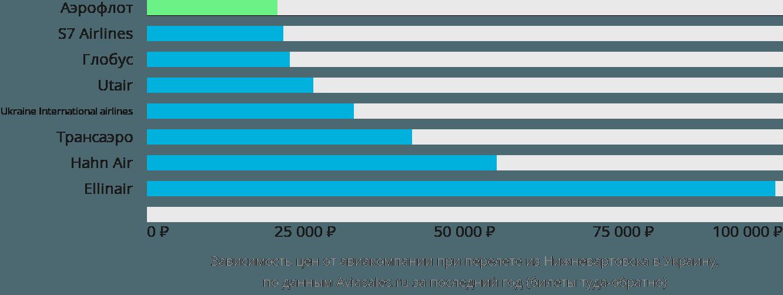 Динамика цен в зависимости от авиакомпании, совершающей перелет из Нижневартовска в Украину